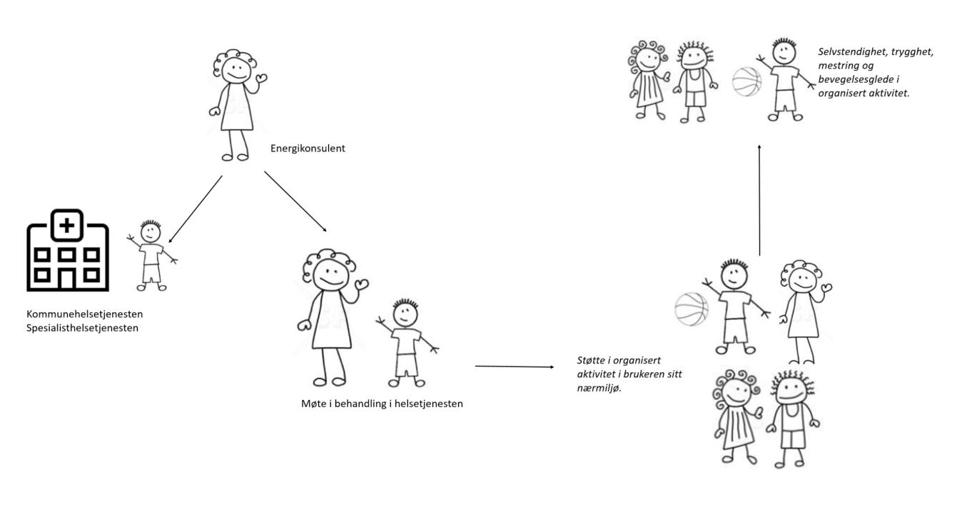 Ein visuell beskrivelse av forløp med Energikonsulent. Møte i helsetjenesten, følge inn i aktivitetet, til slutt sjølvstendig aktivitet utan følge