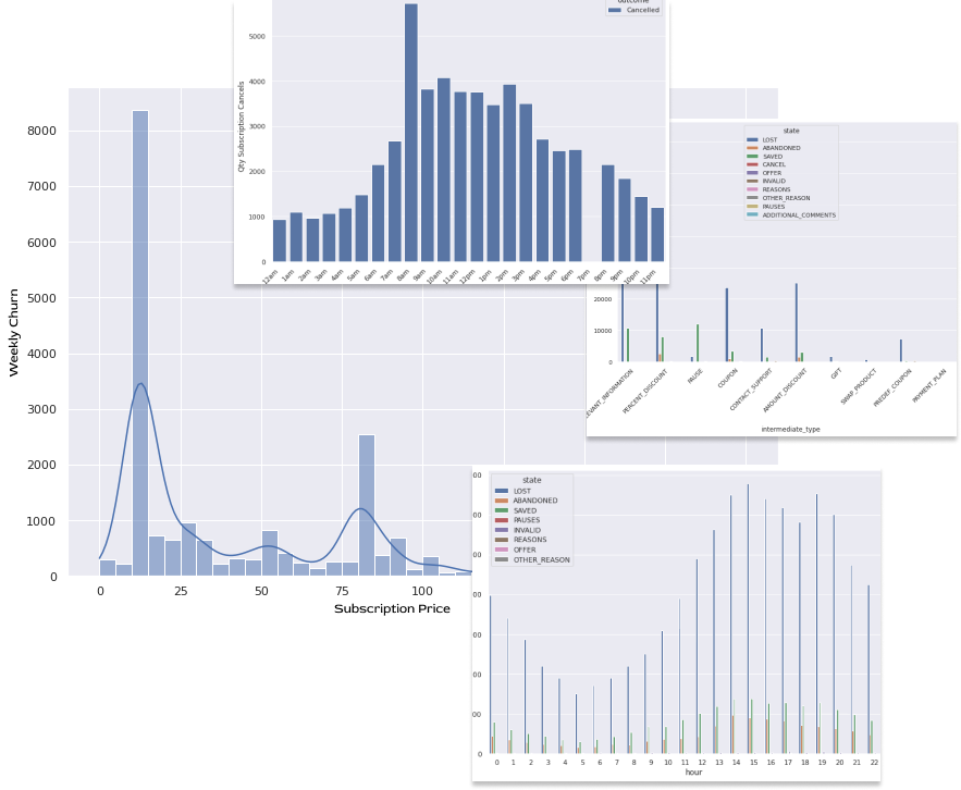 This week in churn - data and analysis