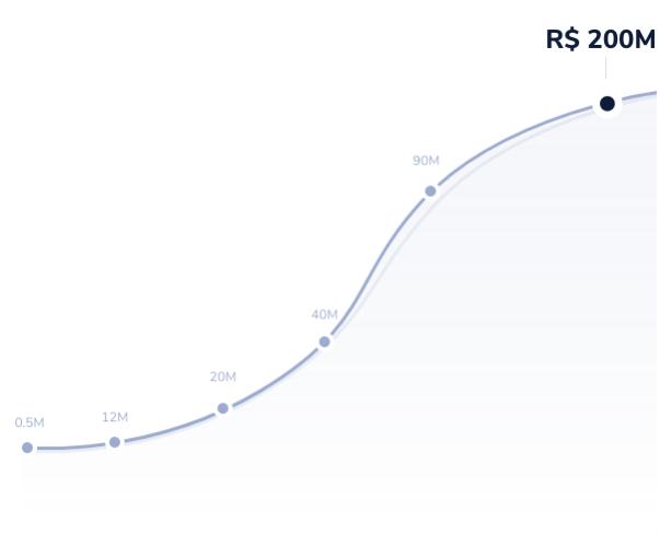 Ilustração de crescimento dos pagamentos processados pela husky