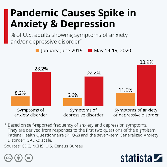 Anxiety & Depression Statistics