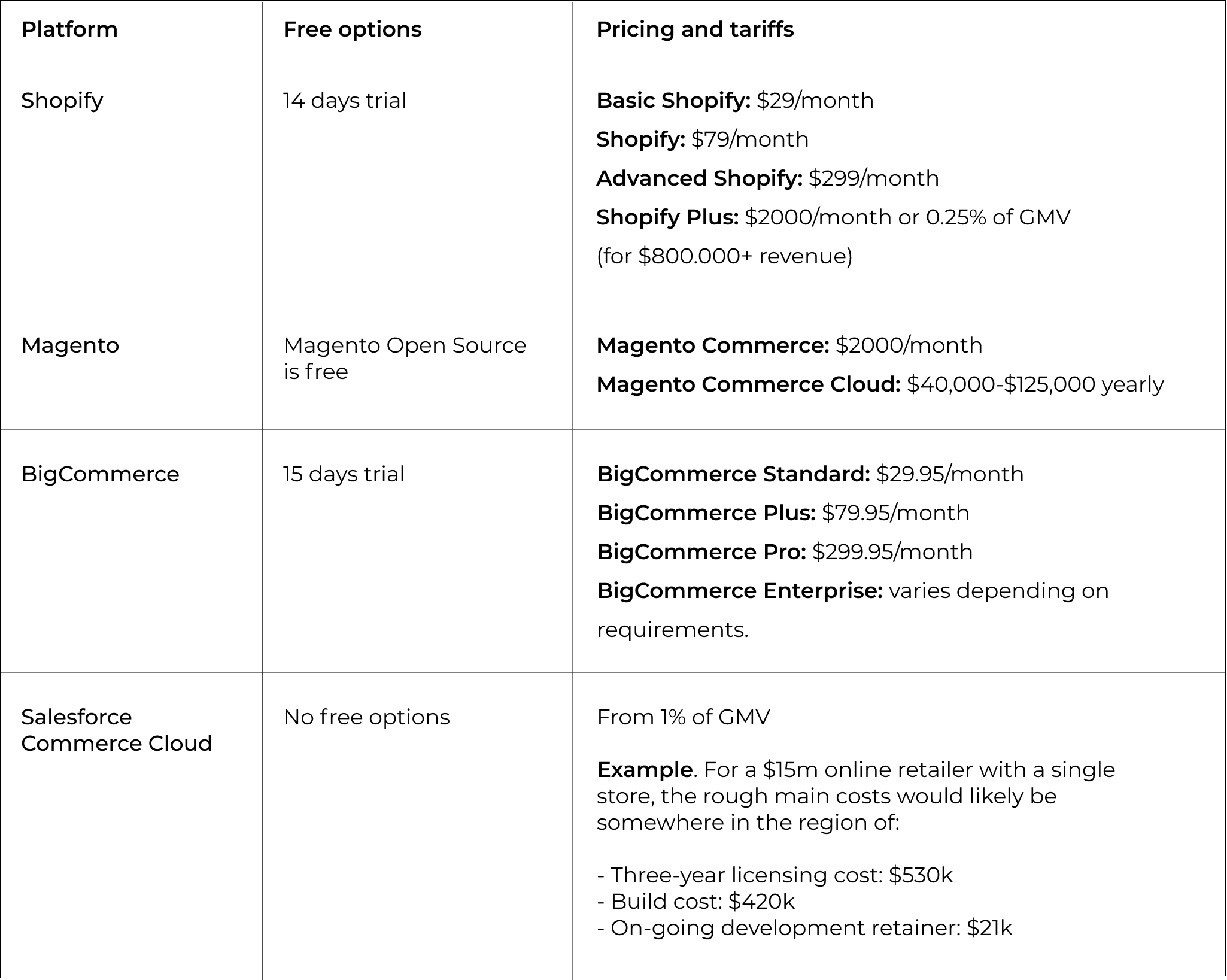 E-commerce platforms pricing