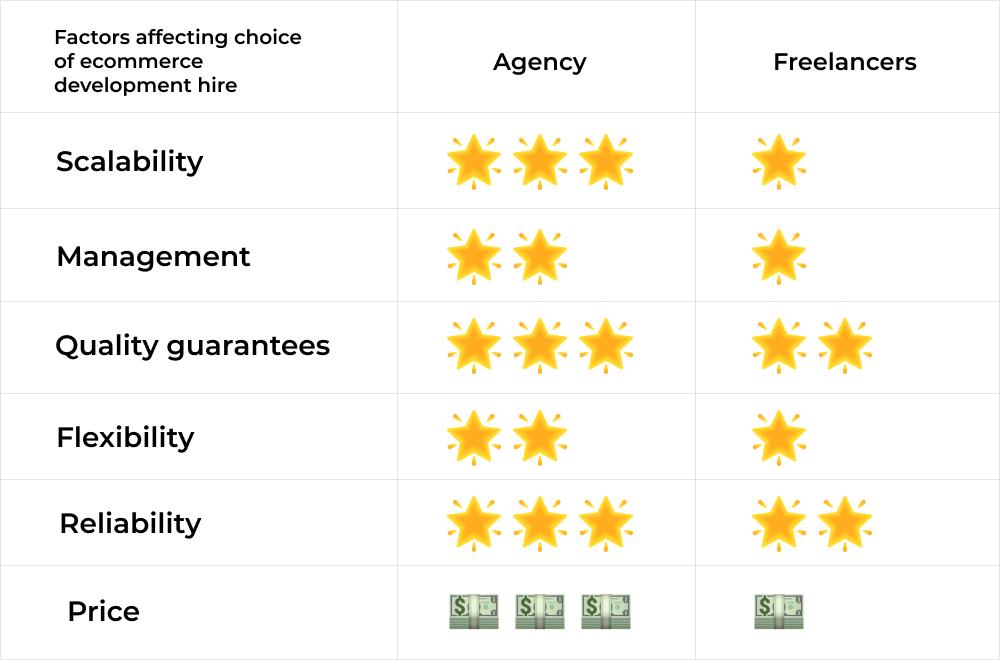 ecommerce development freelancers vs ecommerce agency