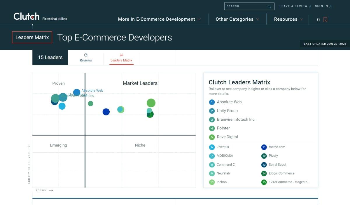 Clutch's top ecommerce developers