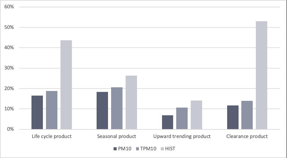 Figure 2:  % mean average baseline estimation error for 3 models across 4 item types (How much the models over or underestimate baselines