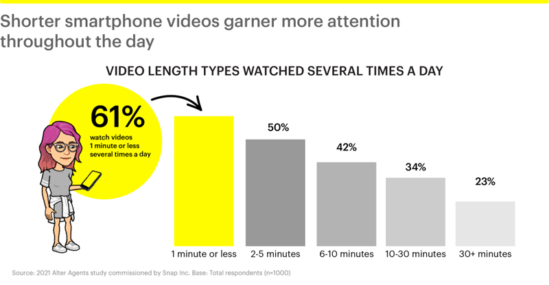 Average length of video vs likelihood to watch more than one video