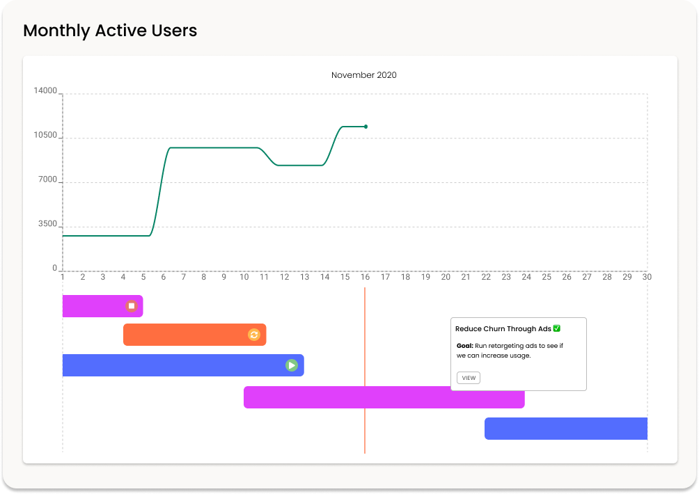 A graph showing monthly active users increasing