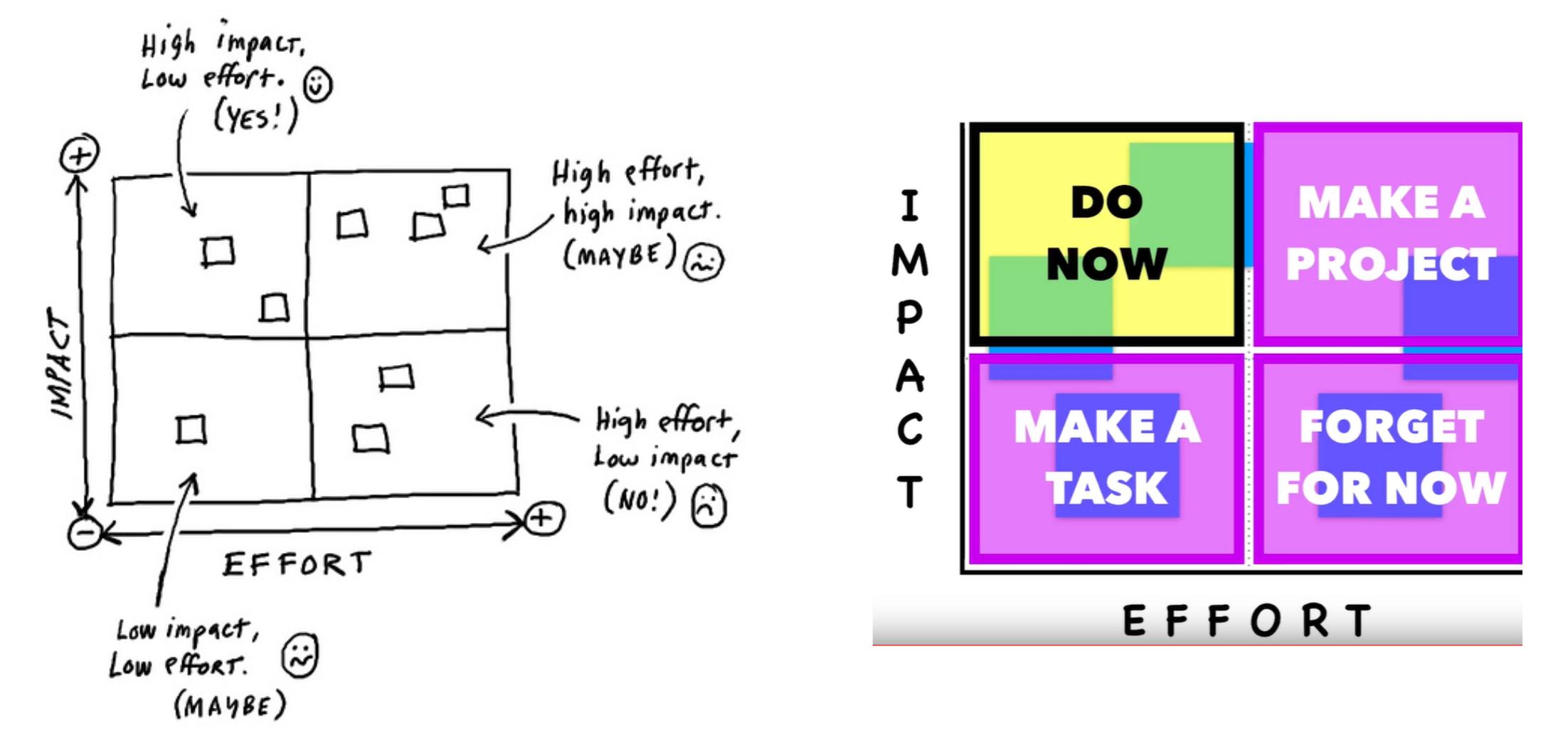 Impact effort example