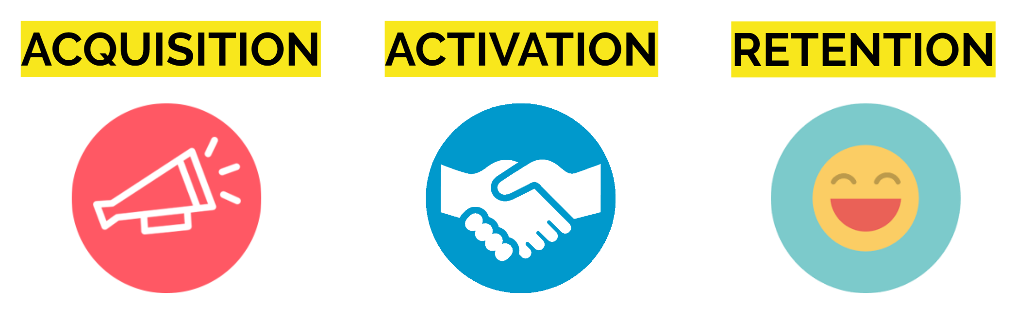 Picture showing acqusition, activation and retention