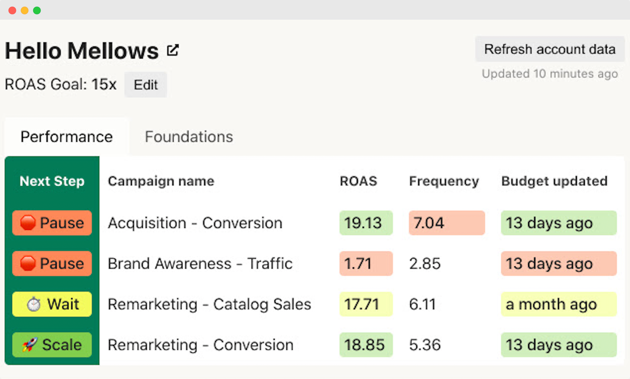 Hello Mellows chrome extension screenshot showing data like ROAS and frequency