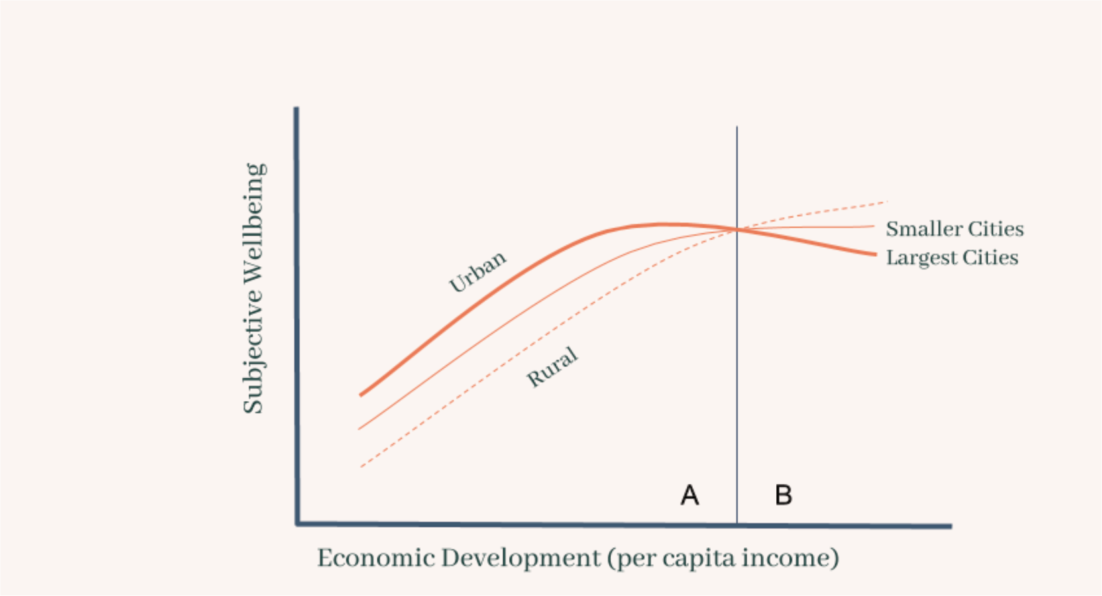 graph showing that subjective wellbeing is the highest in large cities, lower in smaller cities, and lowest in rural area until a breaking point in economic development (per capita income) where this reverses