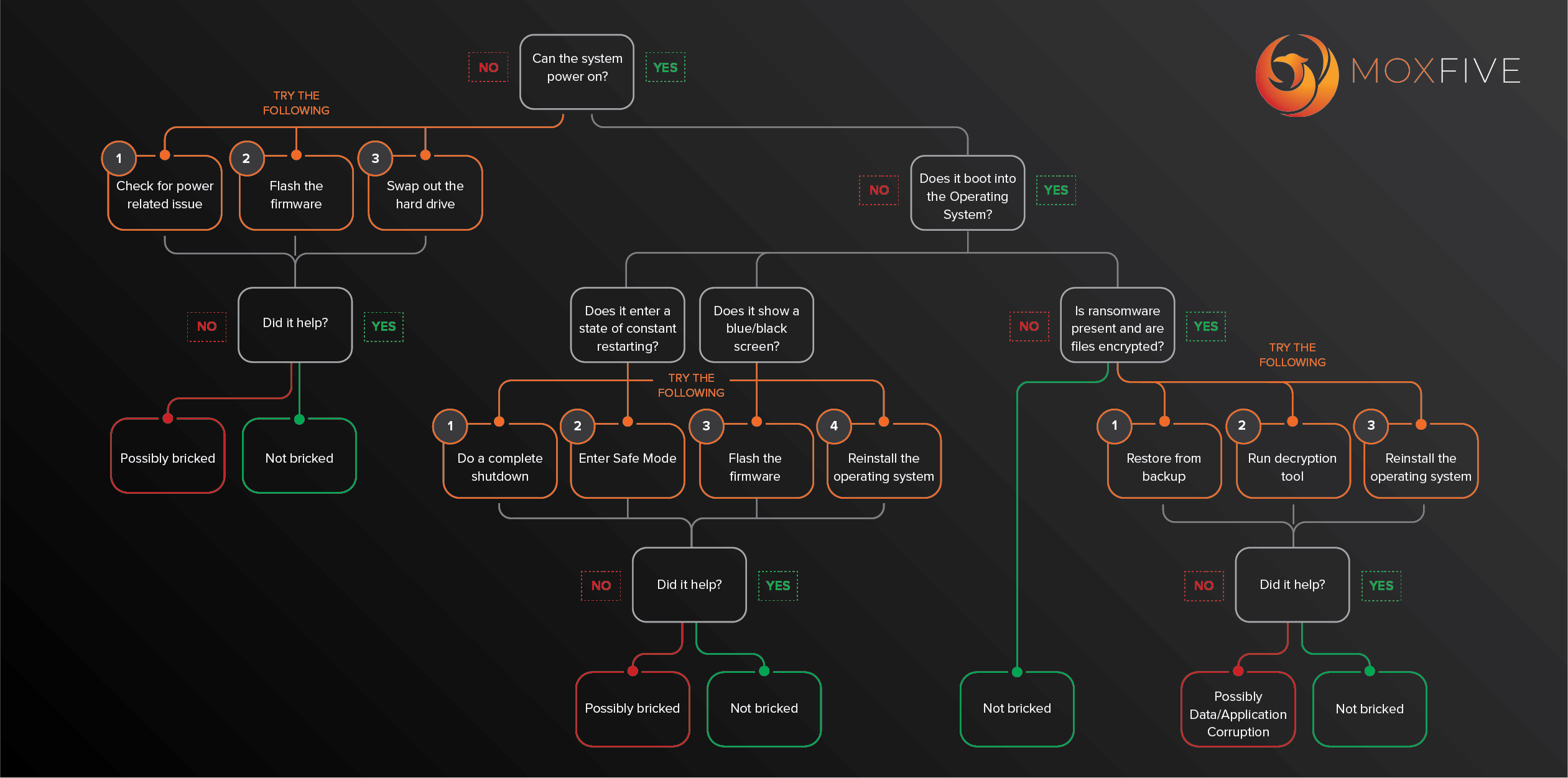 Determining if your system may be bricked flow chart