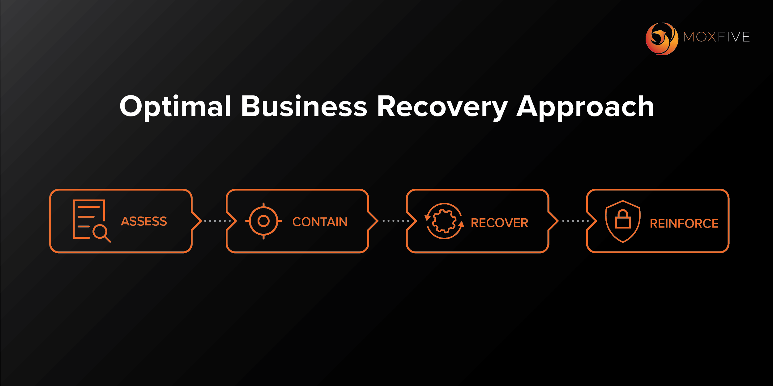 MOXFIVE's Business Recovery Approach