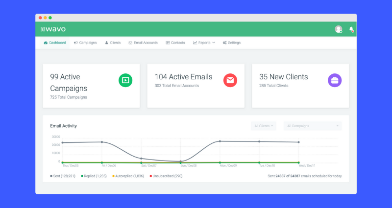 Wavo.co Cold Email Platform Review