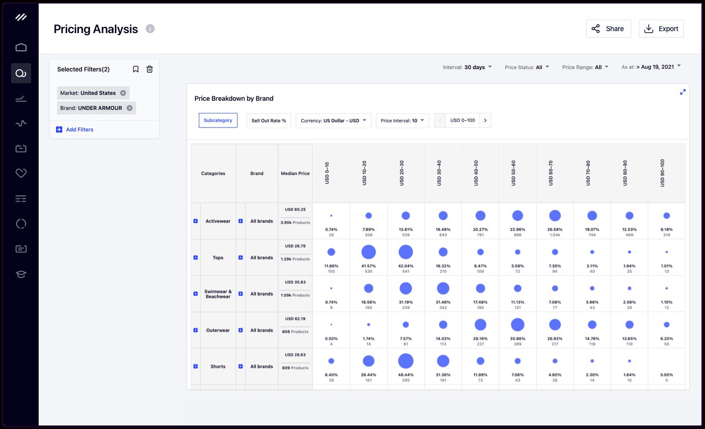 Pricing Analysis Dashboard