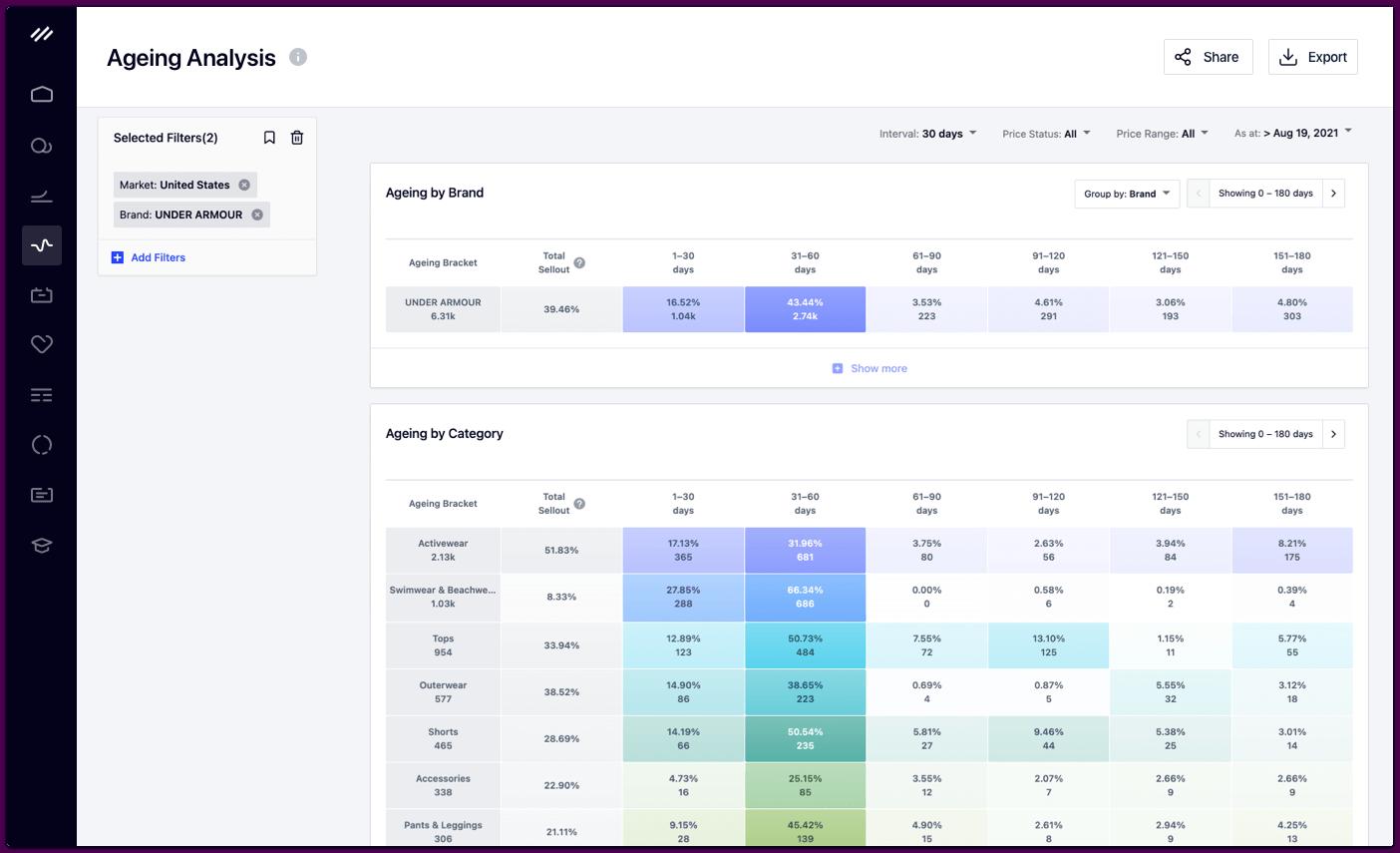 Ageing Analysis Dashboard