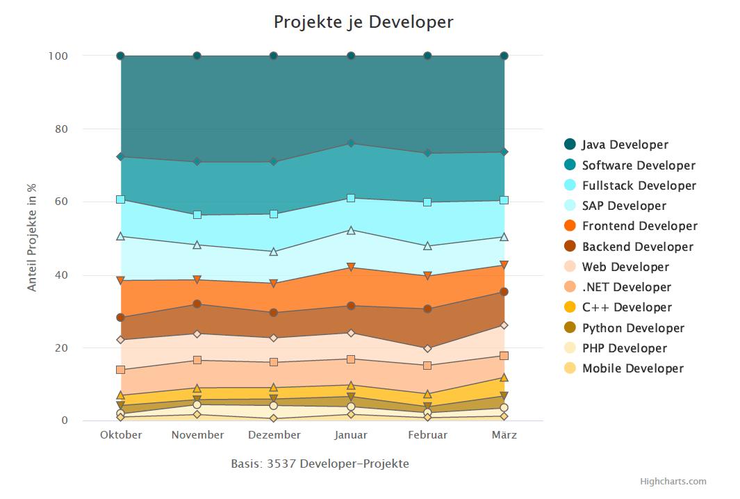 Projekte je Developer