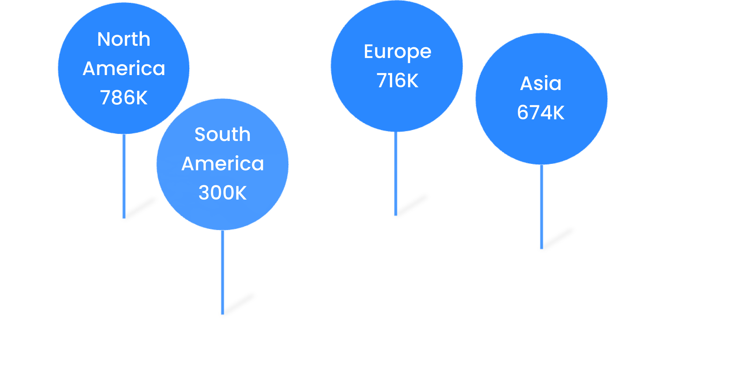 Worldmap showing bitbursts reach on the different continents. North America: 786k, South America: 300k, Europe 716k, Asia 674k