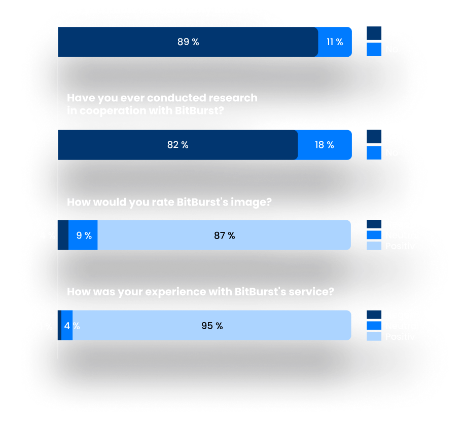stacked bar charts showing answer percentages to market research questions.