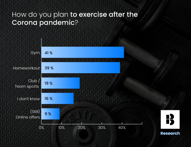 Survey result asking about sports habits after the pandemic. Top result is joining a fitnessstudio
