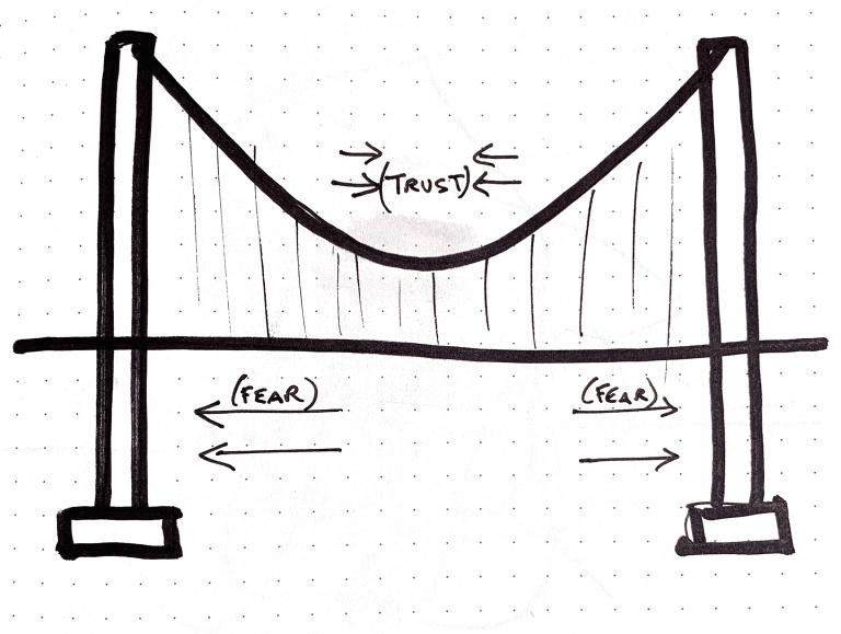 Trust Bridge