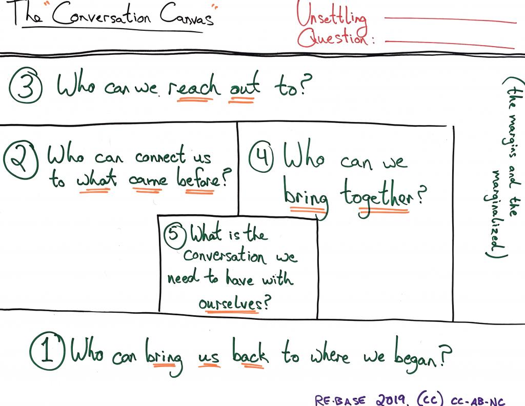 The Conversation Canvas Chris Kutarna