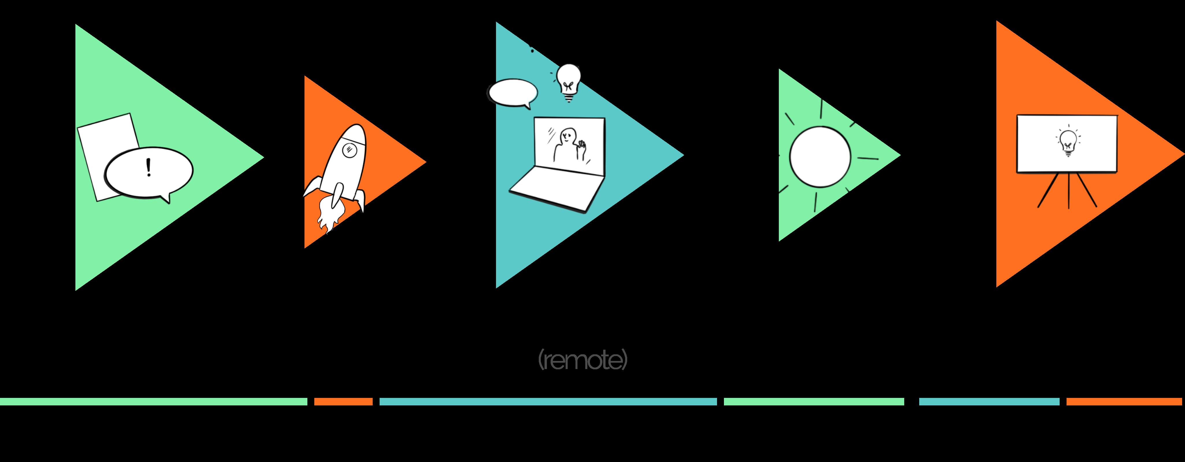 Illustrasjon av fasene i sommersprinten for student