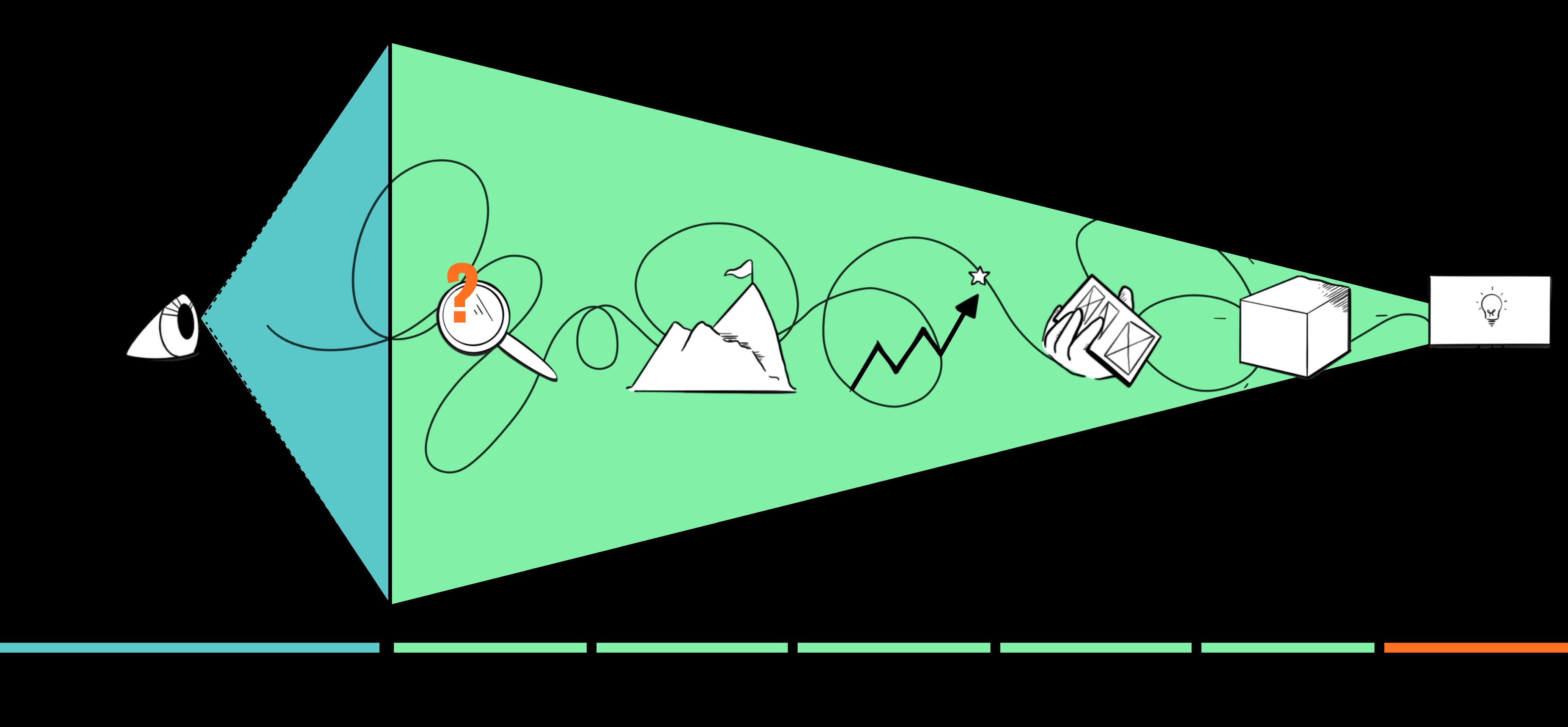 Illustrasjon av fasene i sommersprinten for bedrift