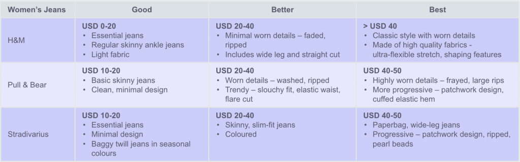 Product fashionability attributes for the tiered pricing model