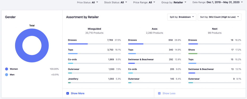 How to Strategise for Successful Market Expansion - Missguided's assortment breakdown by retailer.