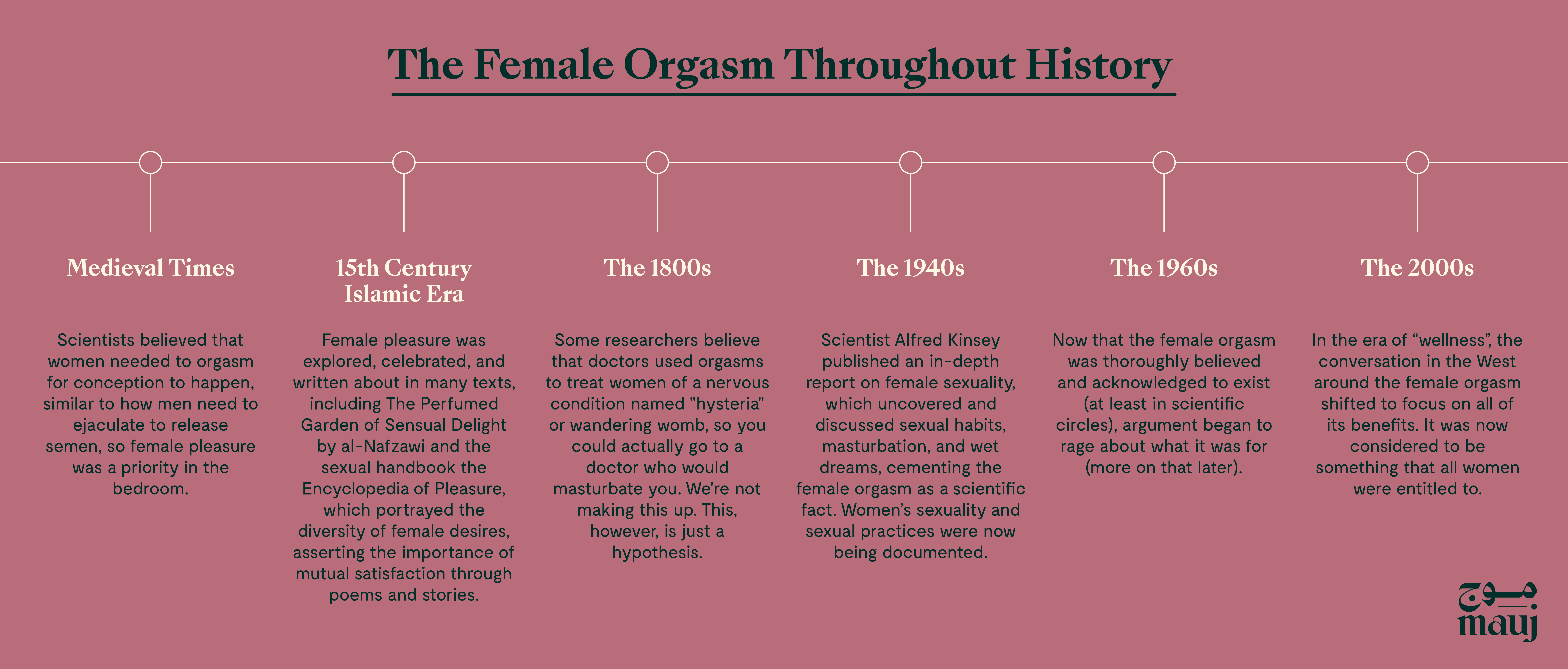 The Female Orgasm Throughout History