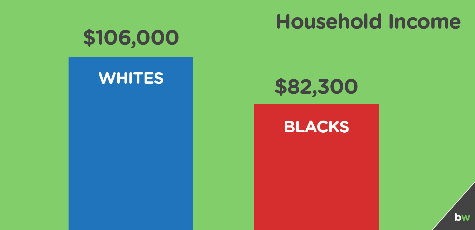 bar graph representing household income, with two bars, one red and one blue on top of a green background