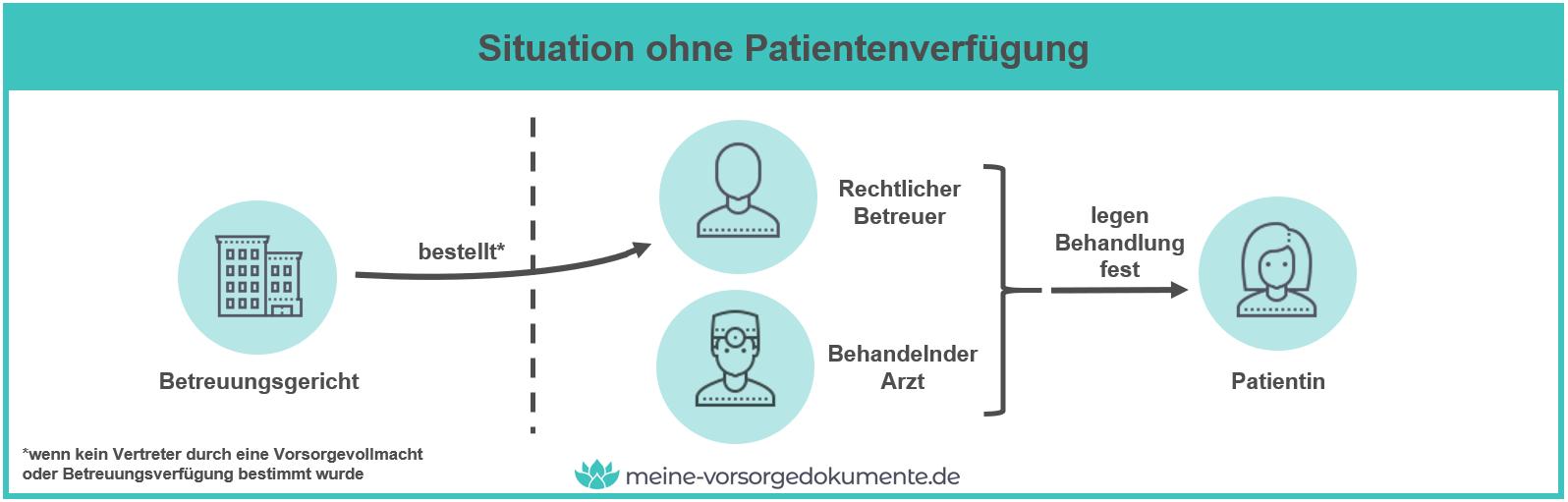 Situation ohne Patientenverfügung