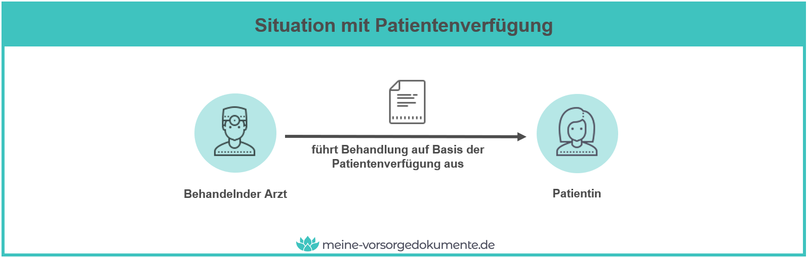 Situation mit Patientenverfügung