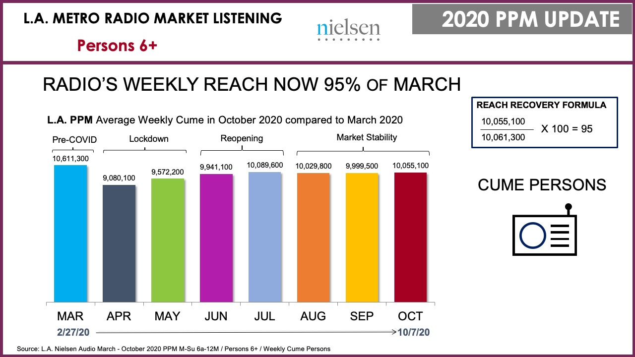 October 2020 Nielsen Data Shows Radio on the Road to Recovery, Los Angeles Market Rebounding