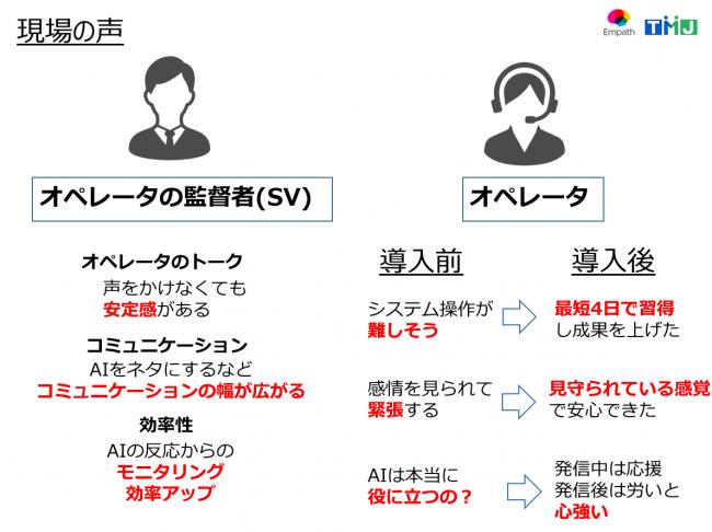 図4 感情解析コールセンターAIを利用したSVとオペレータの声