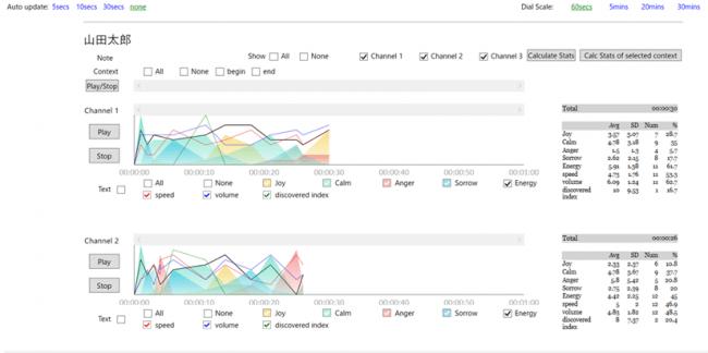 EVG Analysisによるレポートのイメージ。音声感情解析と音響特徴解析から顧客満足度を即座に可視化。