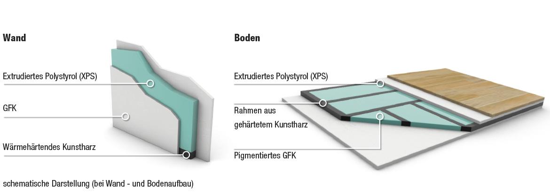 Grafische Darstellung vom Aufbau der Böden und Wänder von den Wohnmobilen von Caravan-rent.me