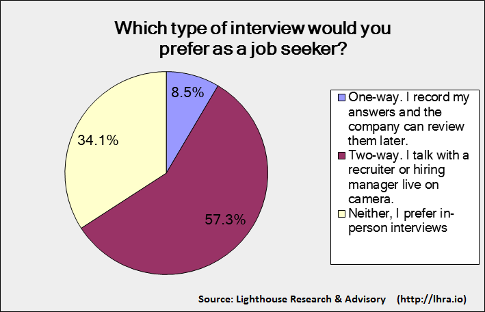 Candidate Preference Video Interviews Pie Chart