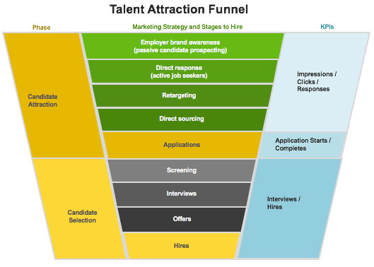 Talent attraction funnel
