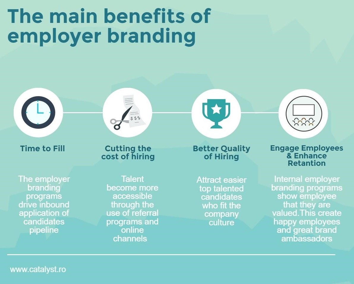 benefits of employer branding