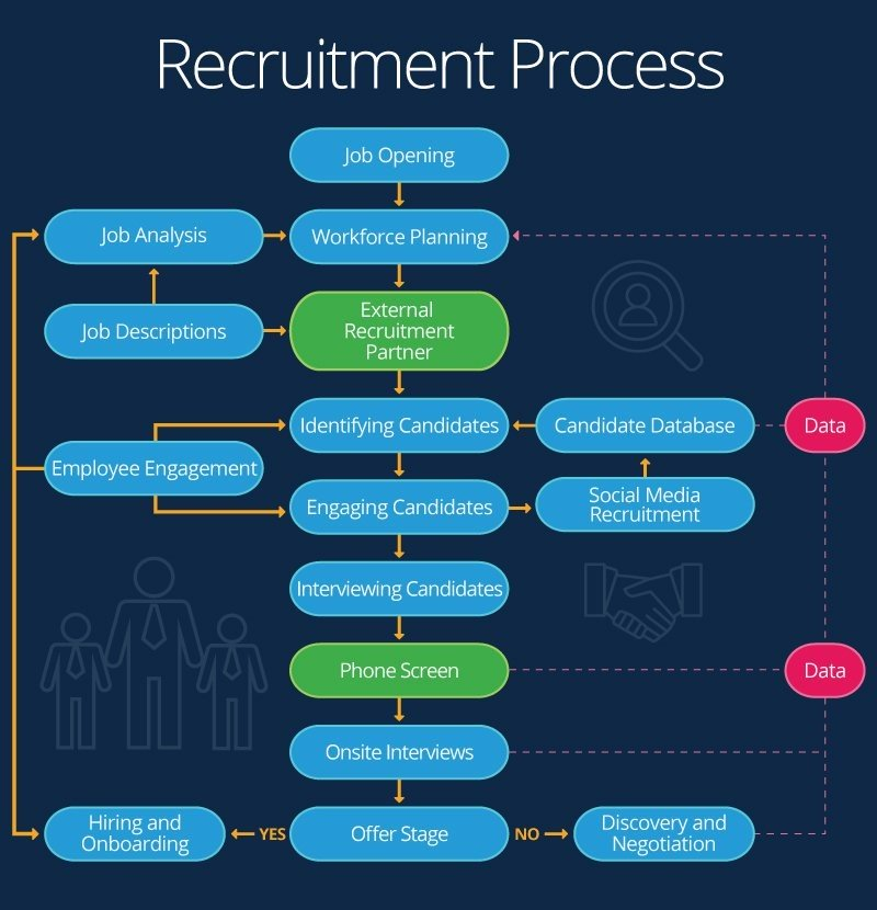 workflow for technical recruitment