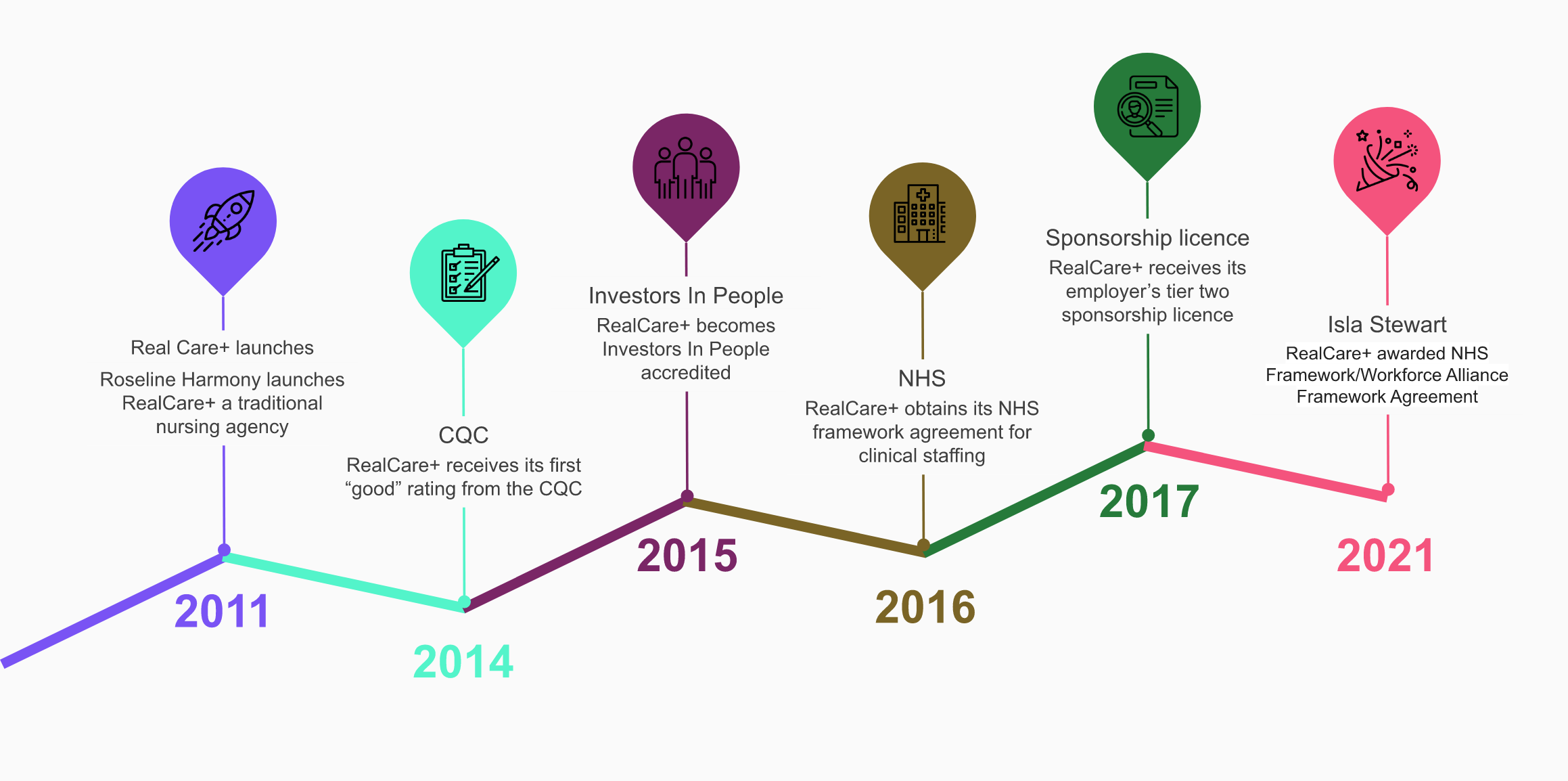 A timeline of RealCare and Isla Stewart