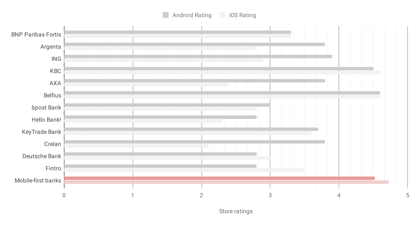 Graph 1: Belgian banks vs average Mobile-first Challengers store ratings Source: Ratings from Google Play Store and Apple App Store, 25 April 2019