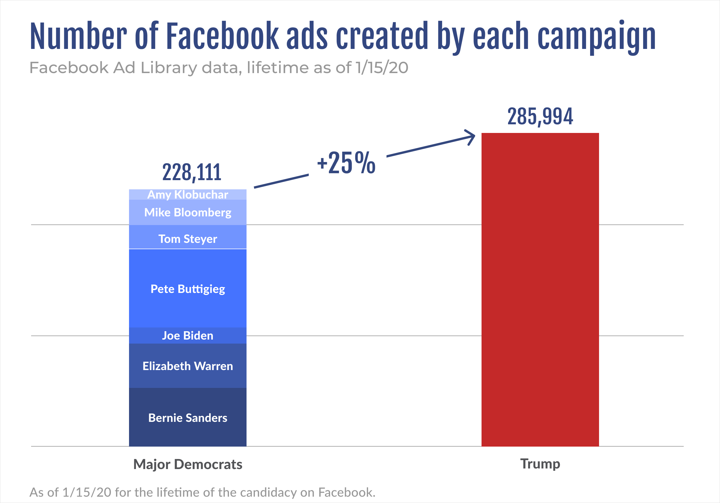 Number of Facebook ads created by Democrat and Republican campaigns as of 1/15/20