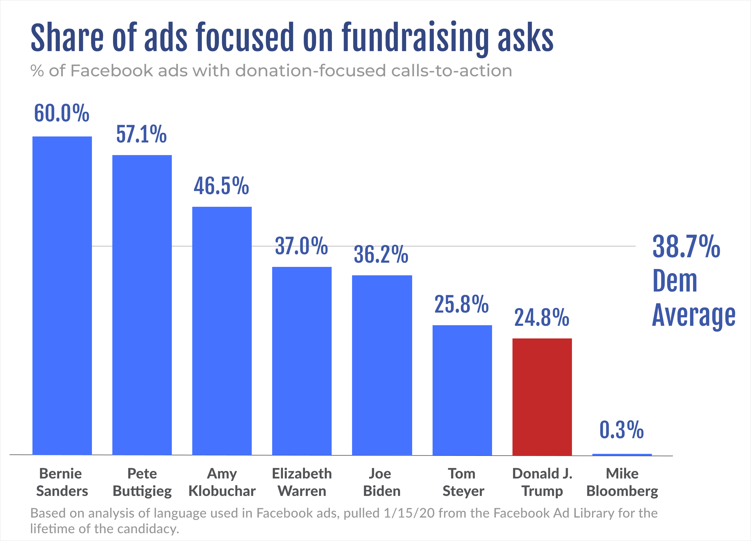 Share of ads focused on fundraising asks by candidate