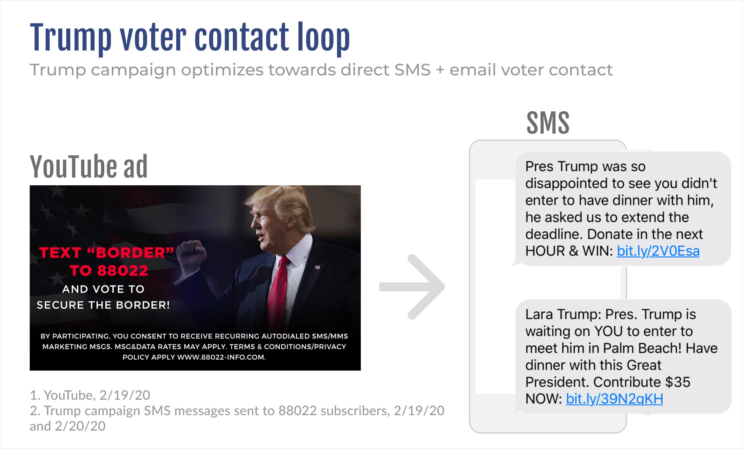 Trump voter contact loop optimizes towards direct SMS and email voter contact