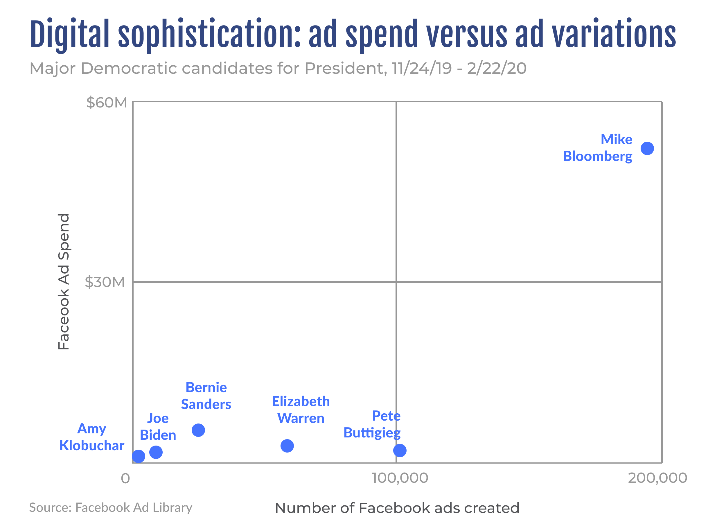 Ad spend versus ad variations - major Democratic candidates for President in 2020