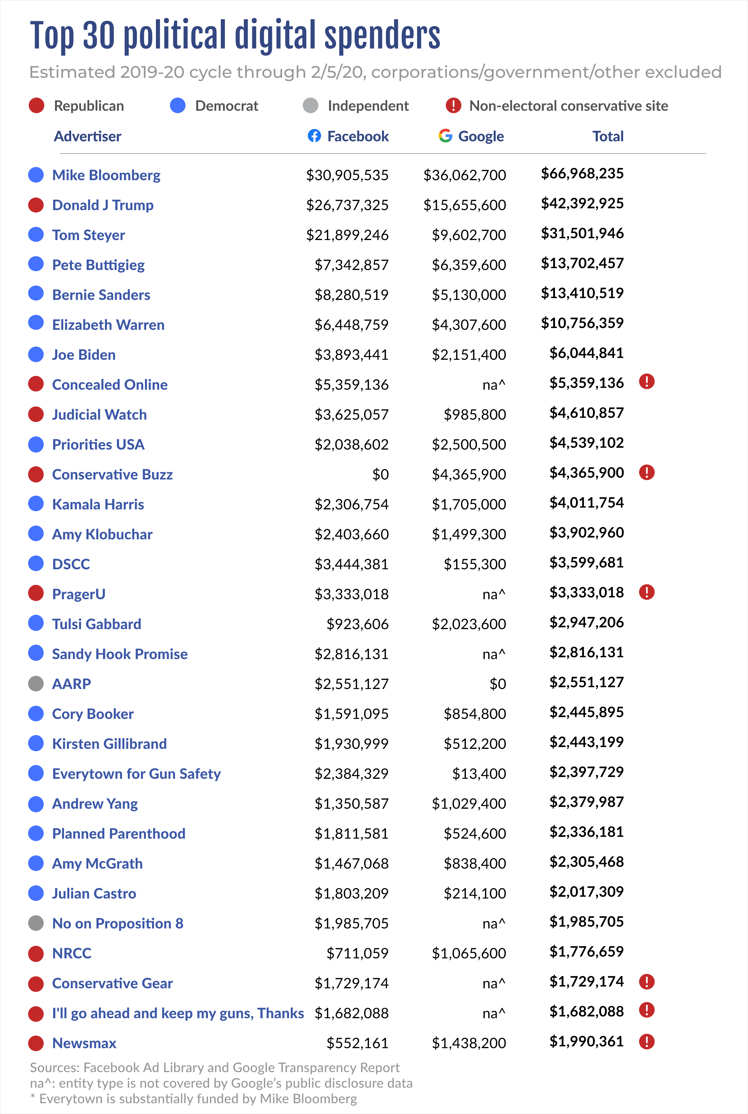 Top 30 political digital spenders by political party