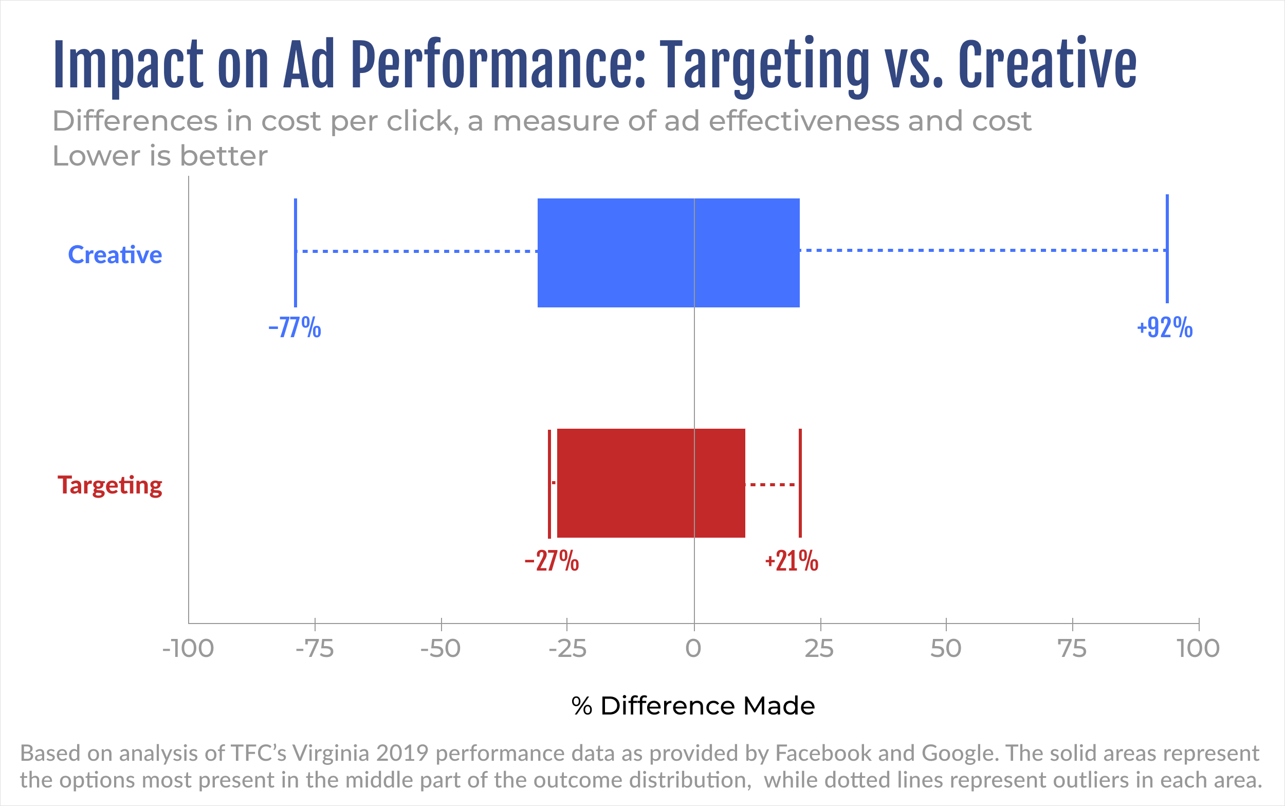 Differences in cost per click for ads using creative choices vs targeting
