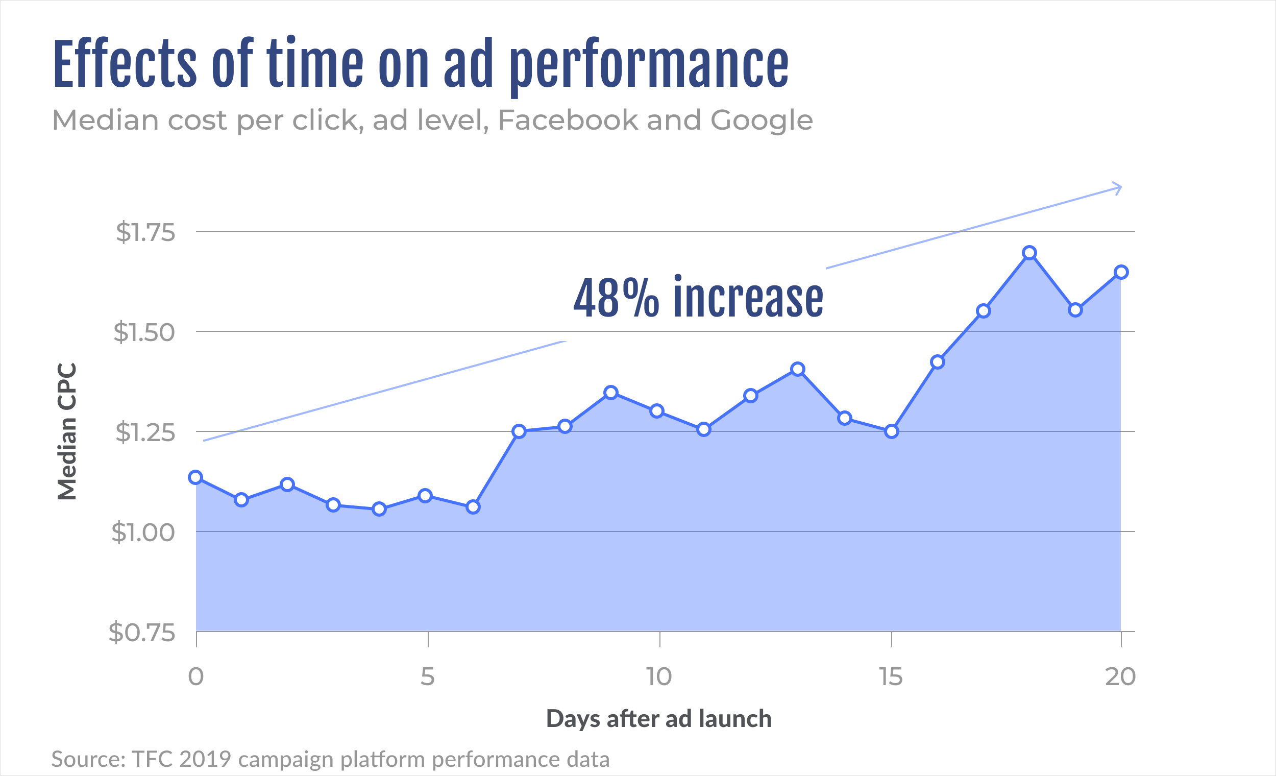 Median cost per click across Facebook and Google increases over time